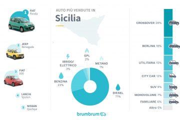 Mercato auto: la Panda la più venduta in Sicilia, poi Renegade e 500